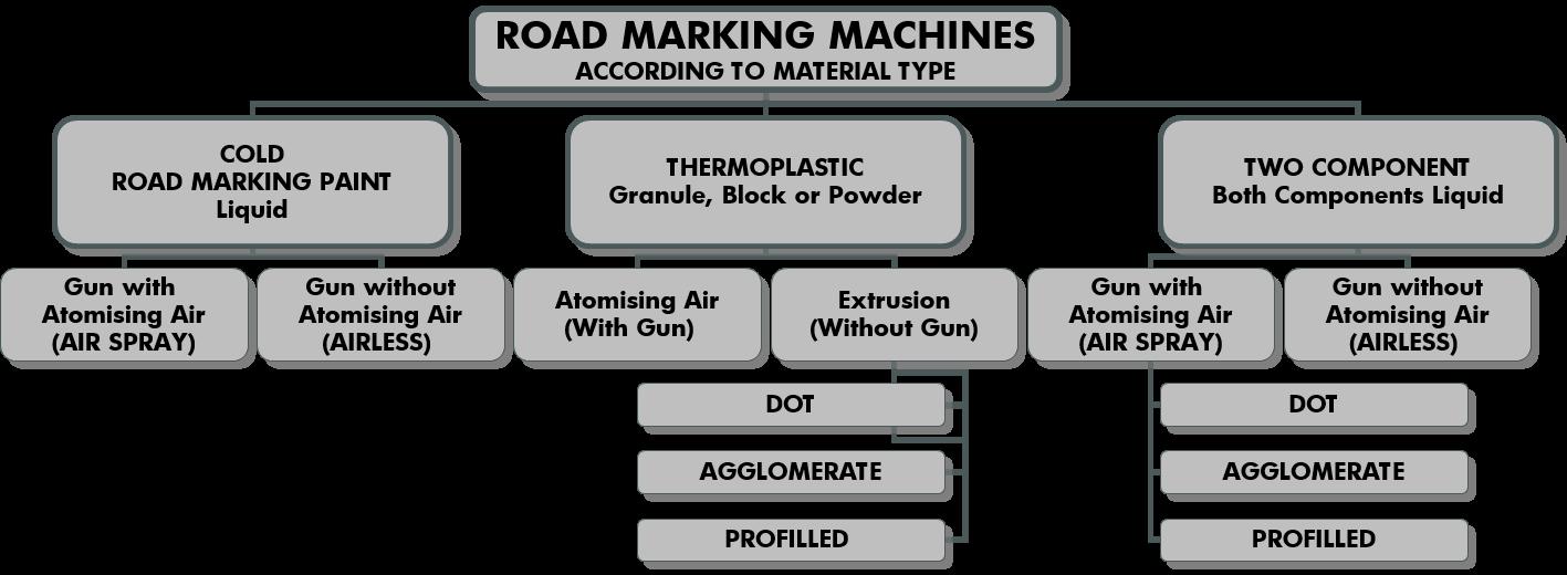 Road Marking 101